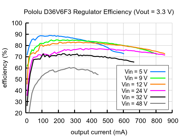 D36V6x regulator efficency