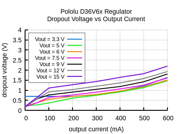 D36V6x regulator dropout voltage vs output current