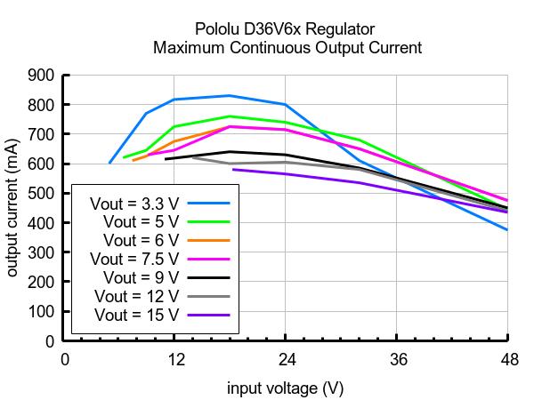 D36V6x regulator maximum output current