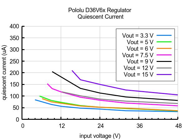 D36V6x regulator Quiescent Current