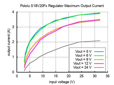 Pololu Step-Up/Step-Down Voltage Regulator S18V20FX output current