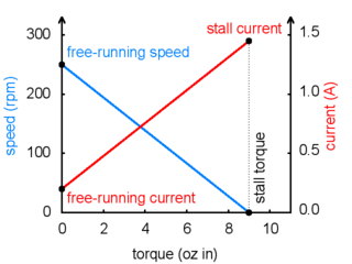 Motor operation: current and speed vs. torque.